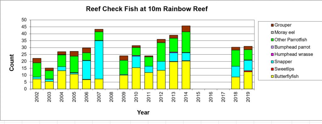 Figure 8:  Reef Check Fish 10m -  Taveuni - Rainbow Reef