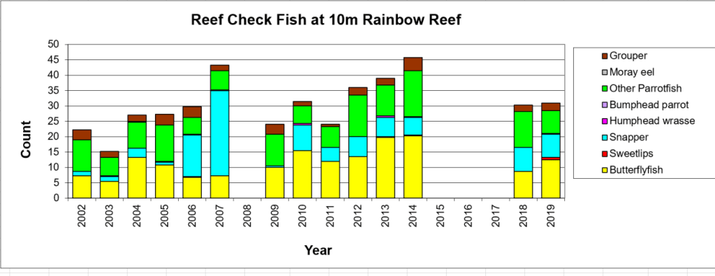 Figure 8:  Reef Check Fish 10m -  Taveuni - Rainbow Reef