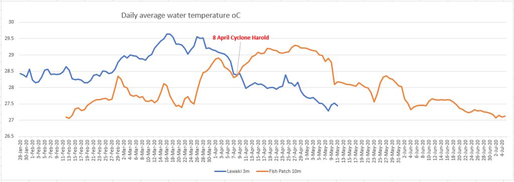 Crossing temperature lines
