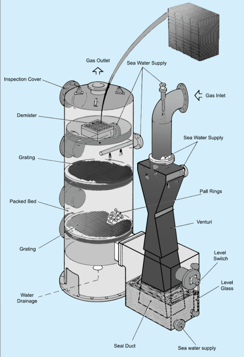 small resolution of scrubber plant