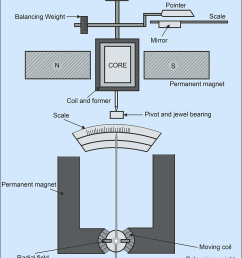 permanent magnet moving coil [ 1000 x 1432 Pixel ]
