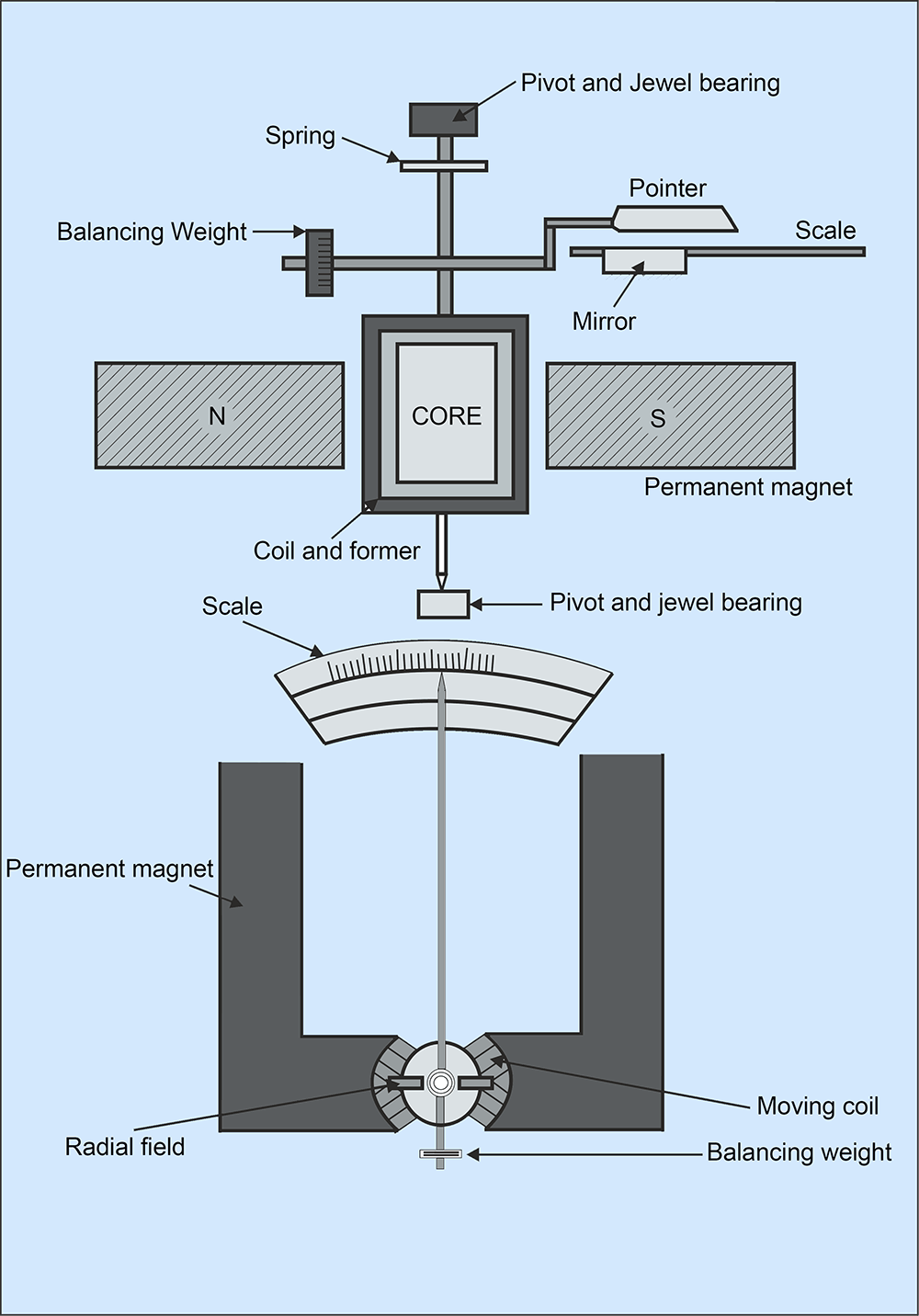 hight resolution of permanent magnet moving coil