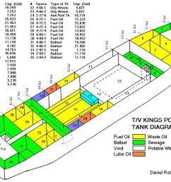 http www marineinsight com wp content uploads 2011 01 tank diagram 1 jpg  [ 1056 x 759 Pixel ]