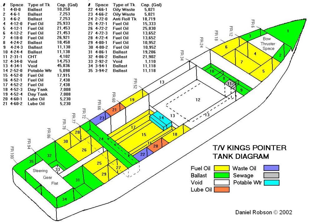 medium resolution of http www marineinsight com wp content uploads 2011 01 tank diagram 1 jpg