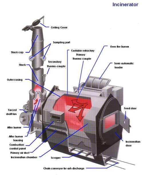 https://i0.wp.com/www.marineinsight.com/wp-content/uploads/2011/02/incinerator.jpg?w=1540