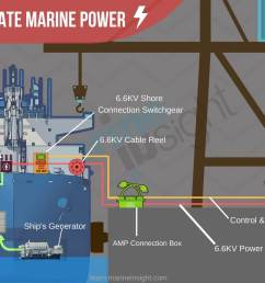cargo ship diagram [ 1400 x 1000 Pixel ]