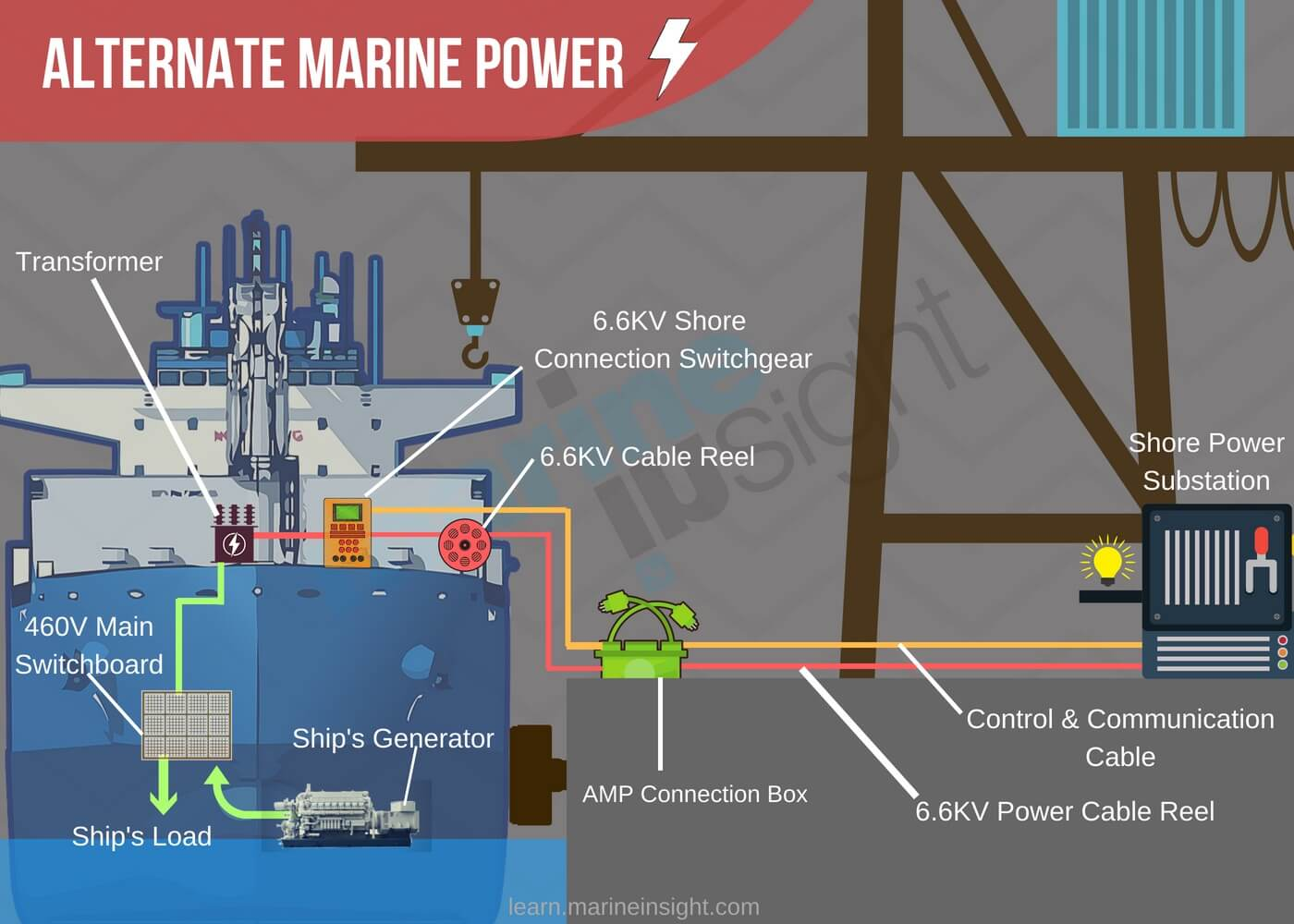 hight resolution of ship crane electrical diagram