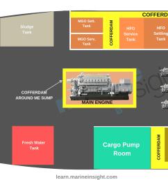 cofferdam in ship [ 1920 x 1080 Pixel ]