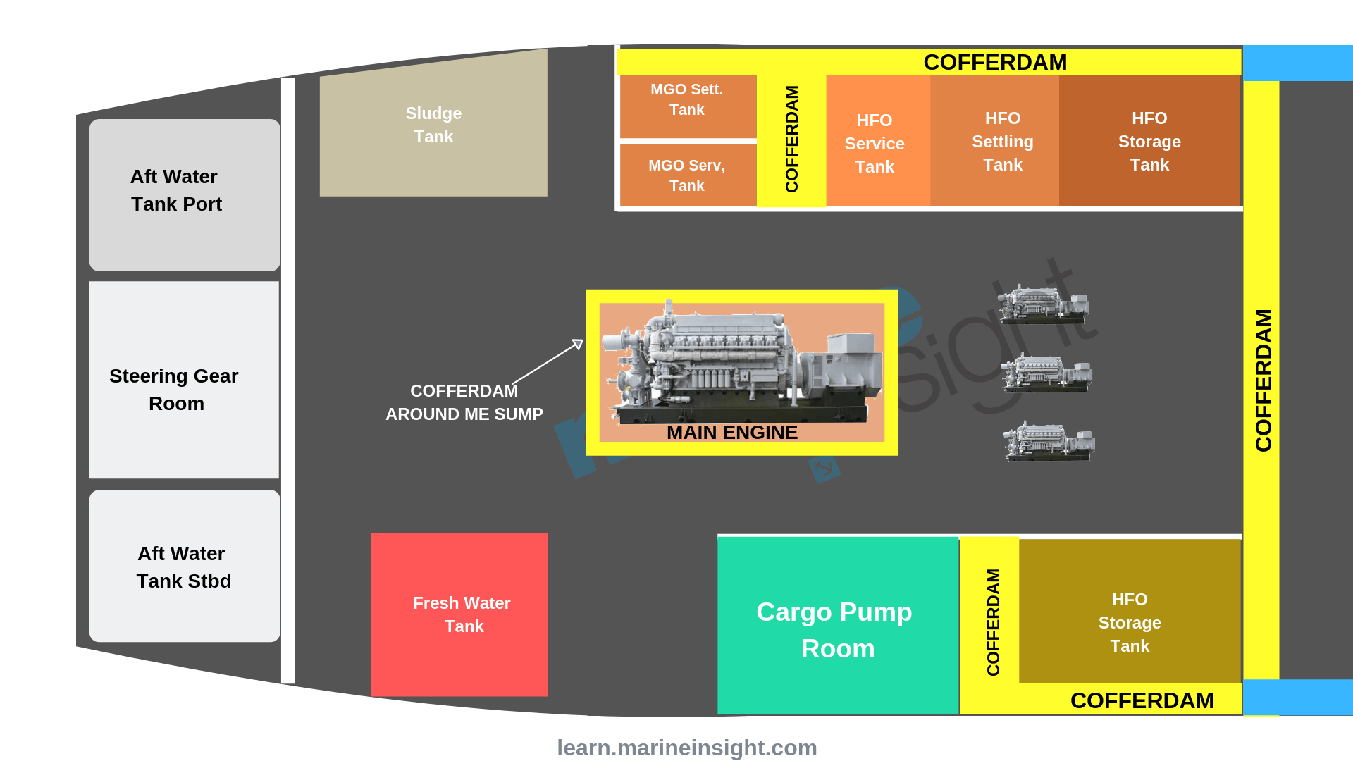 hight resolution of cofferdam in ship