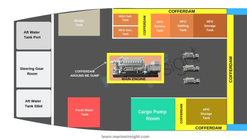 small resolution of cofferdam in ship