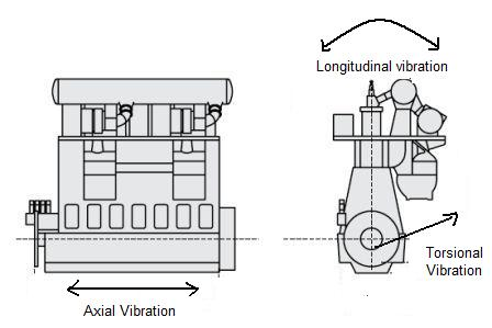 IJIN MARINE LIMITED: Understanding Vibrations in Marine