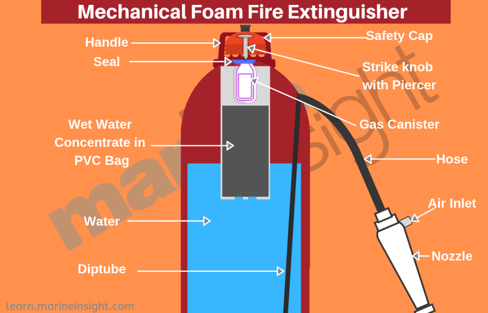 medium resolution of mechanical foam type fire extinguisher diagram showing different foam extinguisher parts