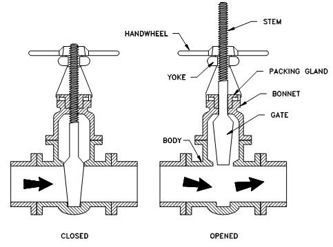 Types of Valves Used on Ships: Gate Valve
