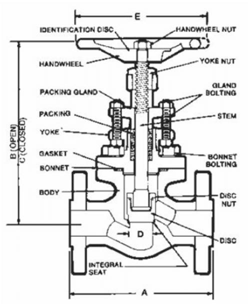 Globe Valve Used on Ships : Design and Maintenance