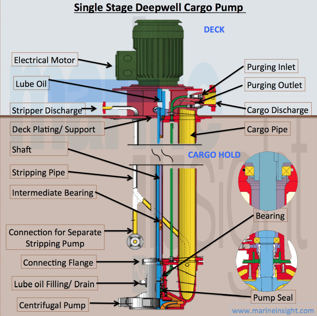 deep well jet pump installation diagram cat6 lan cable wiring infographics single stage deepwell cargo