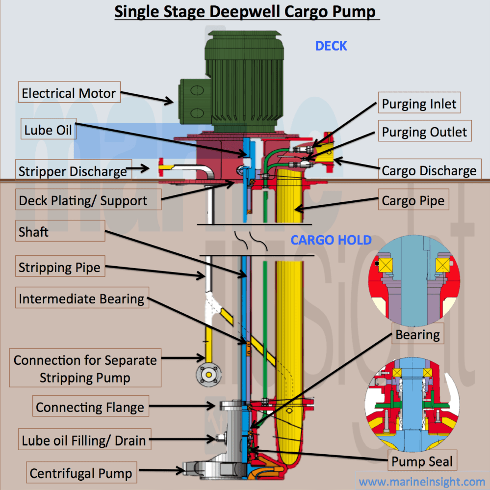 medium resolution of deepwater deepwell pump assembly is installed in two parts the motor is on deck and the pump is inside the cargo hold different parts of this pump are