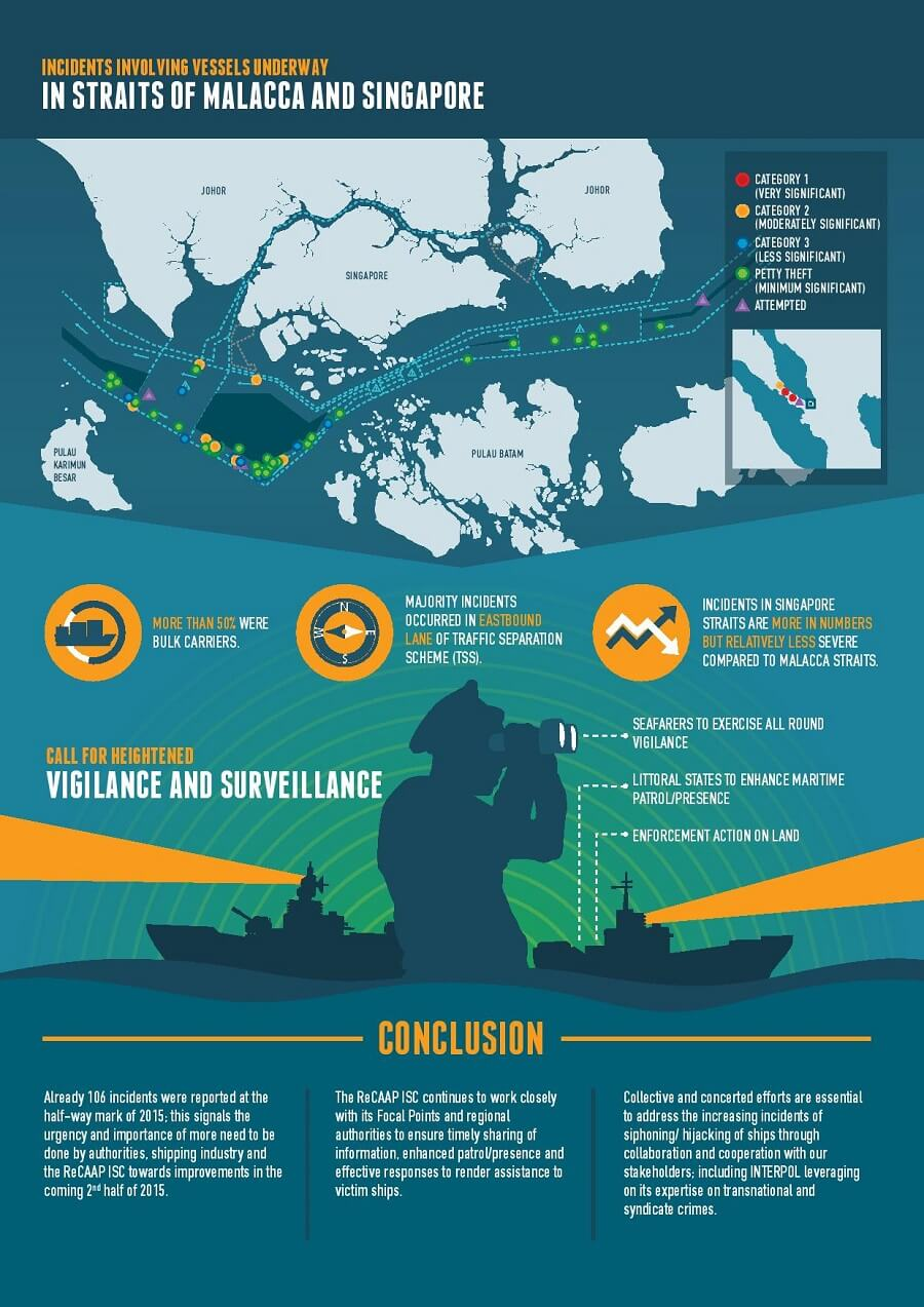 Infographic Half Yearly Maritime Piracy Report of 2015
