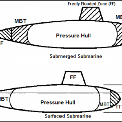 Parts Of A Submarine Diagram 8n 12v Conversion Wiring Understanding Stability In Submerged And Surfaced Conditions