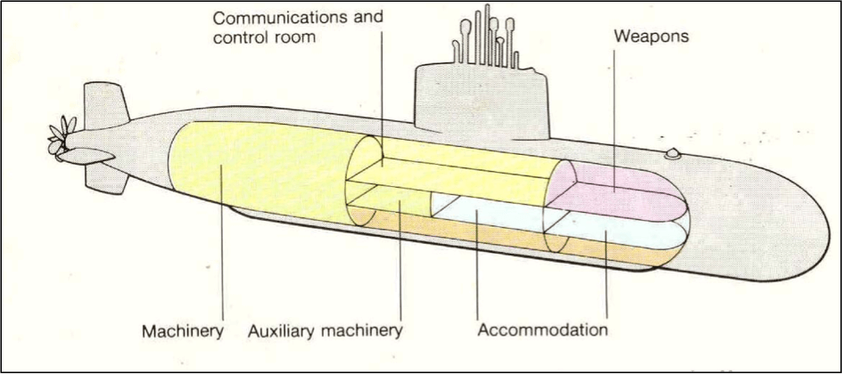parts of a submarine diagram dometic ccc2 thermostat wiring introduction to design diesel electric
