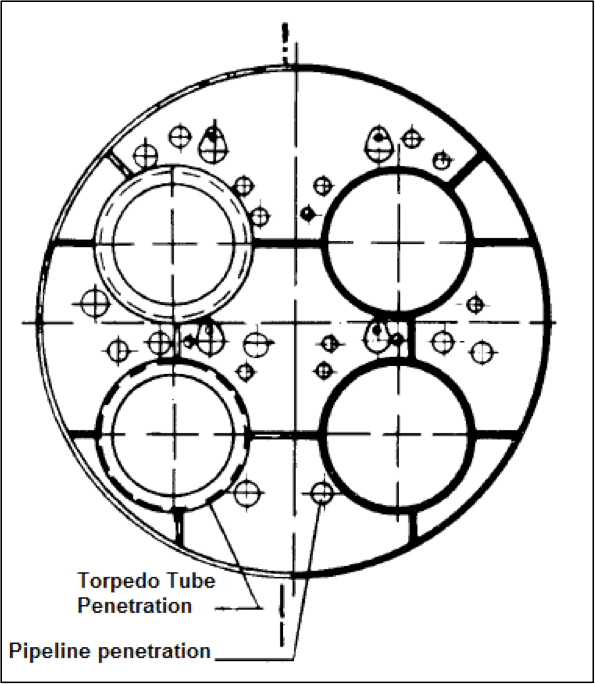Understanding Structure Design of a Submarine