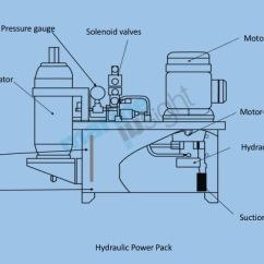 Danfoss 3 Port Valve Wiring Diagram Stihl Ms 260 Pro Parts 8 Most Common Problems In Hydraulic Operated Remote System On Ships