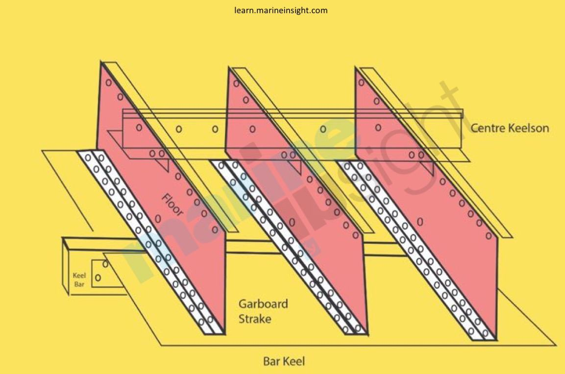 hight resolution of main part of boat diagram
