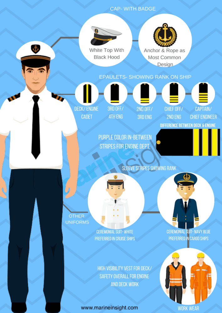 A Guide To Merchant Navy Uniform