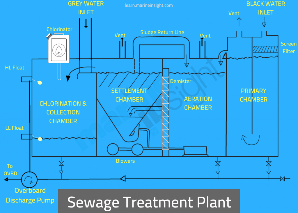 wastewater treatment plant flow diagram kenworth w900 radio wiring sewage on a ship explained