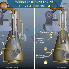 Lube Oil System Diagram 95 Mustang Gt Starter Wiring Ship S Main Engine Lubrication Explained