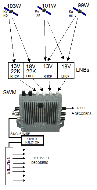 Dish Lnb Cable Wiring Diagrams Directv Hd 99w 101w 103w What You Need For Directv Us