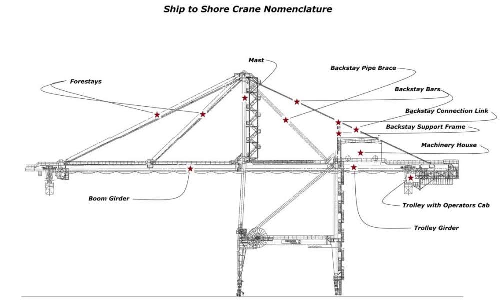 medium resolution of under bridge crane relocation