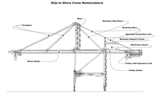 small resolution of under bridge crane relocation