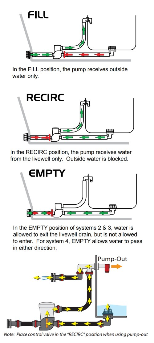 small resolution of livewell pump out diagram wiring diagram passmarine warehouse flow rite livewell kit system 4 livewell pump