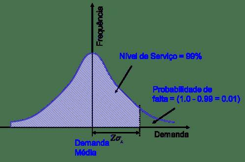 small resolution of curva normal com 99 de n vel de servi o