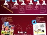 infographie sur les vin & réseaux sociaux