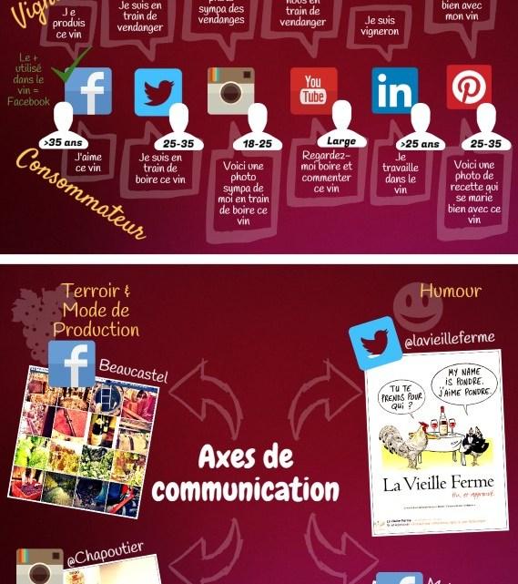 Infographie : Vin et réseaux sociaux[Infographie : Vin et réseaux sociaux
