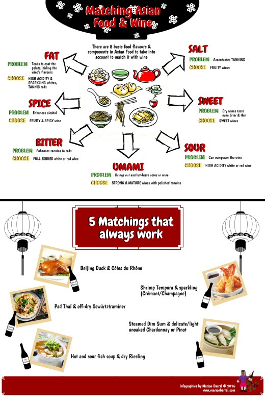 Infographics on how to match Asian Food with Wine