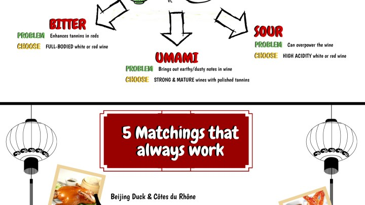 (English) Matching Asian Food with Wine in 8 steps (Infographics)