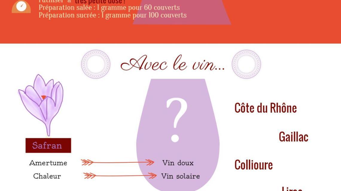 Infographie : vin et safran