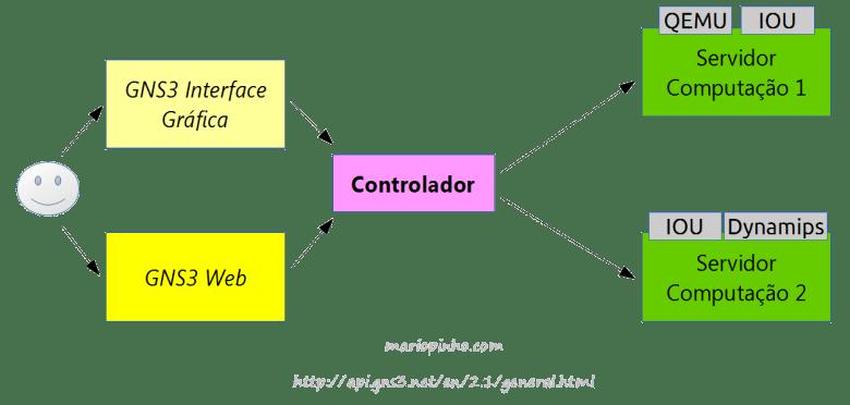 GNS3 Architecture