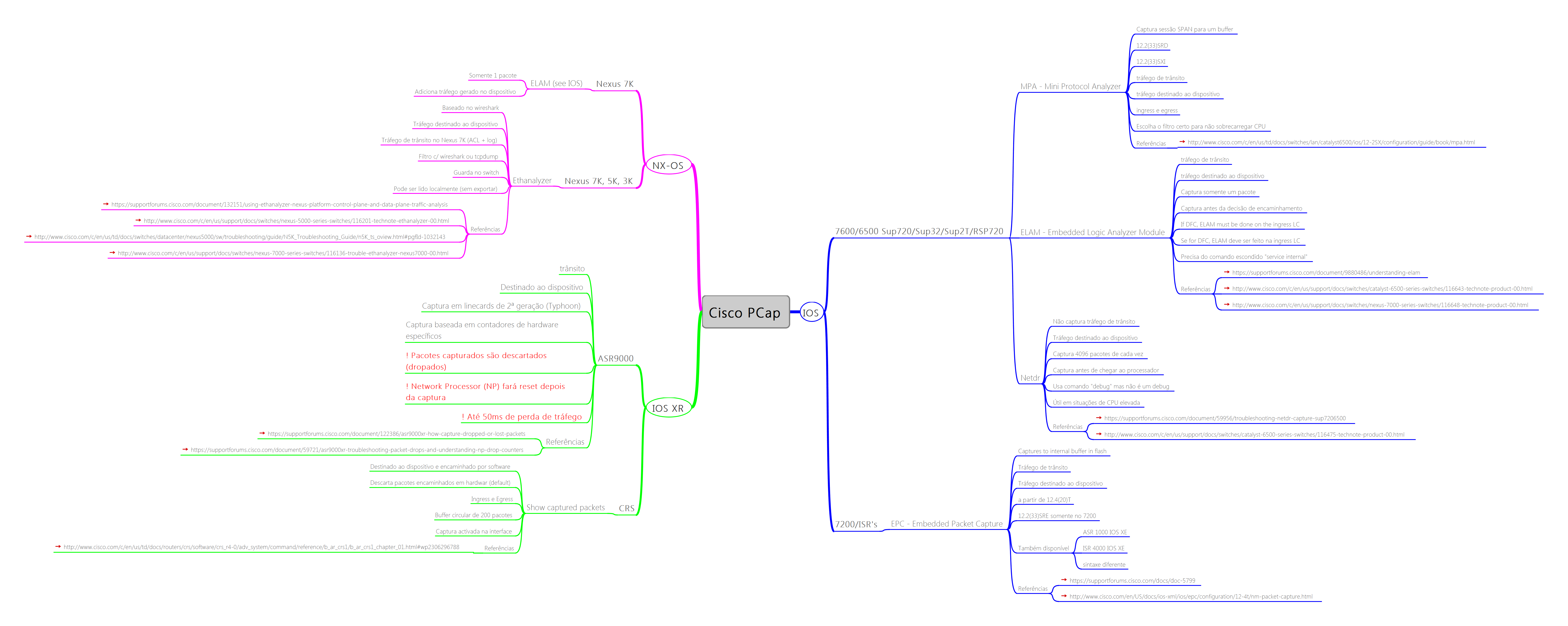 Captura de Pacotes em Routers e Switches Cisco (Mind Map