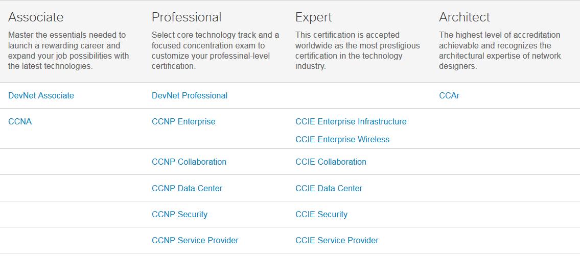 "Next Level"" – Cisco certification program updates   Ignorant"