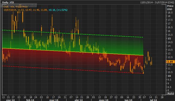 Market Profile Update #EIKON #VIX and #SPX | Mario Randholm