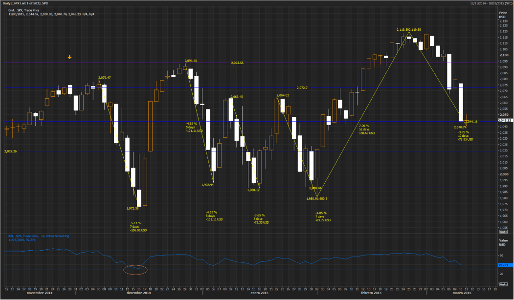 SP500 March 11,2015