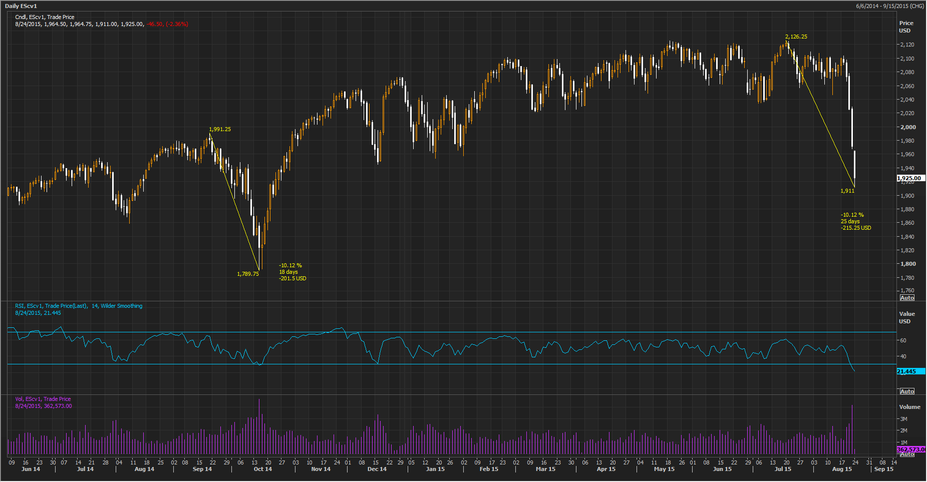 SPX Worried on Global Slow Down