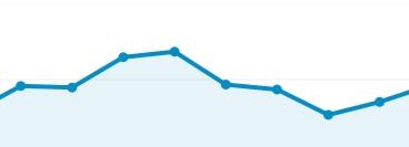 bezoekerspiek google analytics