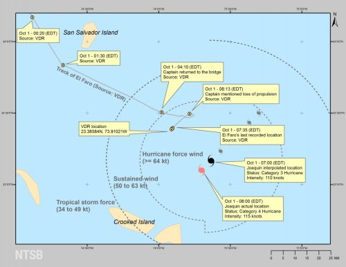 small resolution of the master s southern deviation ultimately steered el faro almost directly towards the strengthening hurricane as el faro began to encounter heavy seas and