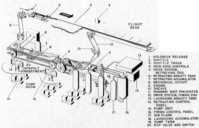 Catapult Type H, Mark 8
