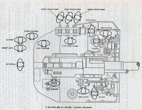 Operating Instructions for Five Inch, 38 Caliber, Gun Crews