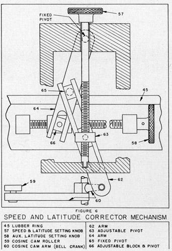 Sperry Gyrocompass Mark 14